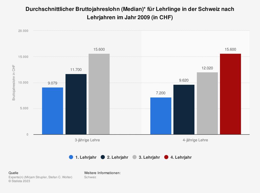 Statistik: Durchschnittlicher Bruttojahreslohn (Median)* für Lehrlinge in der Schweiz nach Lehrjahren im Jahr 2009 (in CHF) | Statista