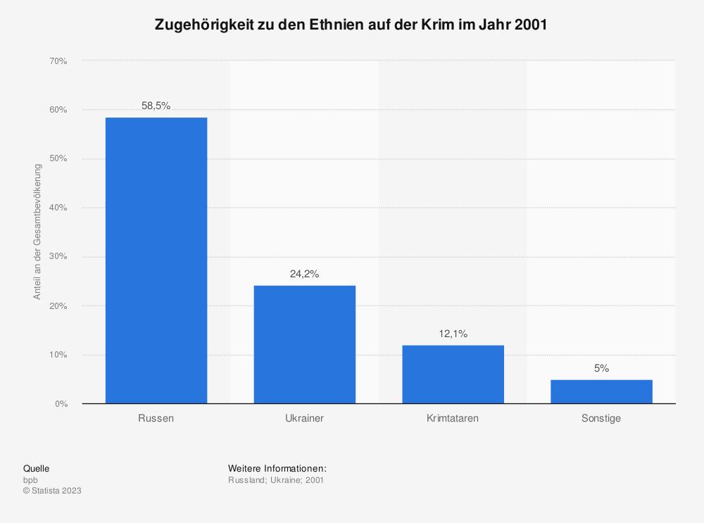 Statistik: Zugehörigkeit zu den Ethnien auf der Krim im Jahr 2001 | Statista