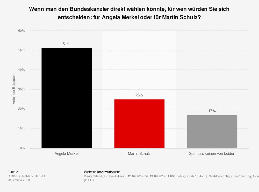 Statistik: Wenn man den Bundeskanzler direkt wählen könnte, für wen würden Sie sich entscheiden: für Angela Merkel oder für Martin Schulz? | Statista
