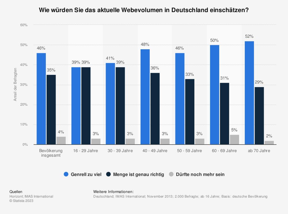 Statistik: Wie würden Sie das aktuelle Webevolumen in Deutschland einschätzen? | Statista