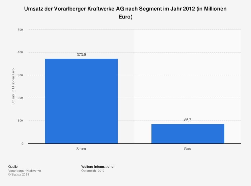 Statistik: Umsatz der Vorarlberger Kraftwerke AG nach Segment im Jahr 2012 (in Millionen Euro) | Statista
