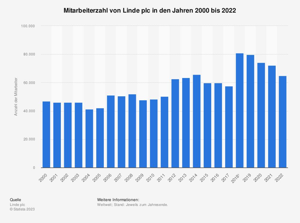 Statistik: Mitarbeiterzahl von Linde plc in den Jahren 2000 bis 2019 | Statista