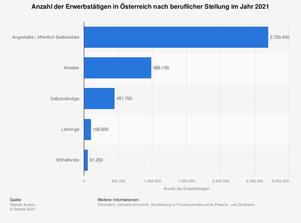 Statistik: Anzahl der Erwerbstätigen in Österreich nach beruflicher Stellung im Jahr 2019 | Statista