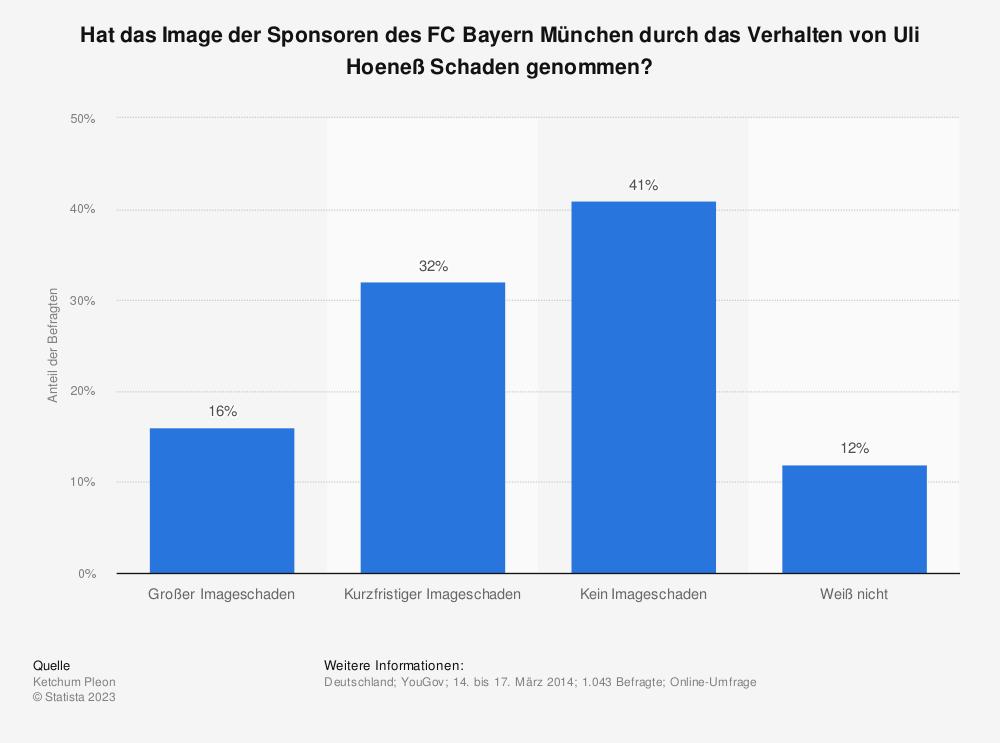 Statistik: Hat das Image der Sponsoren des FC Bayern München durch das Verhalten von Uli Hoeneß Schaden genommen? | Statista