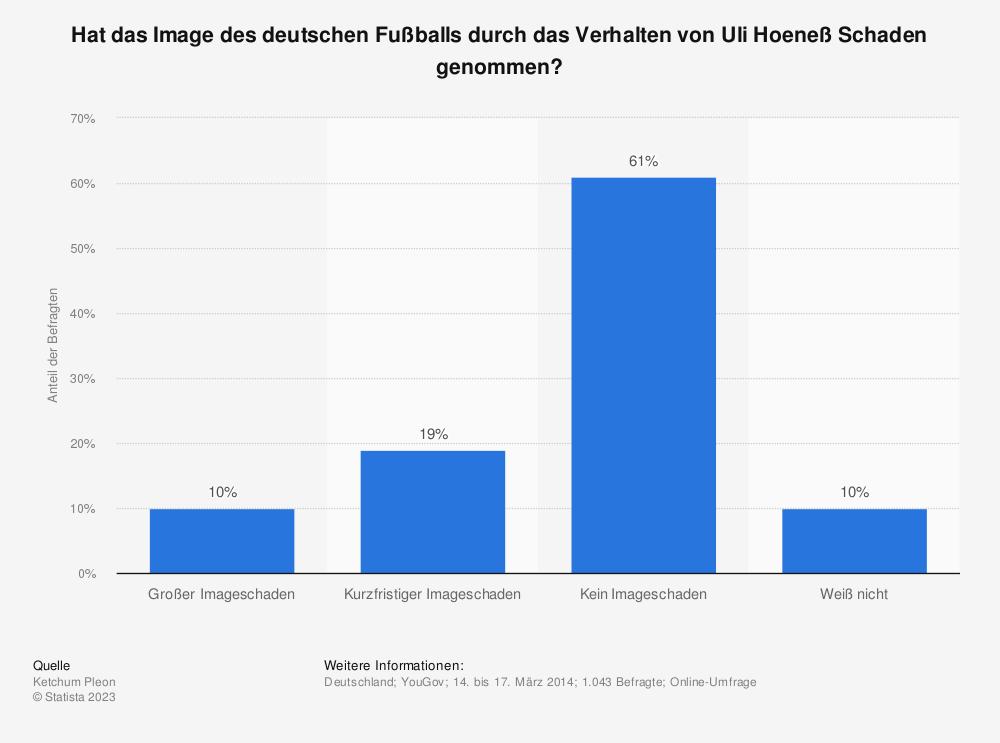 Statistik: Hat das Image des deutschen Fußballs durch das Verhalten von Uli Hoeneß Schaden genommen? | Statista