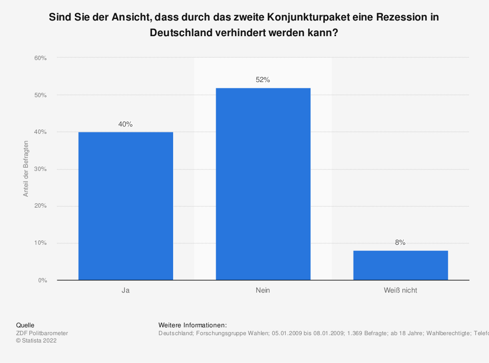 Statistik: Sind Sie der Ansicht, dass durch das zweite Konjunkturpaket eine Rezession in Deutschland verhindert werden kann? | Statista