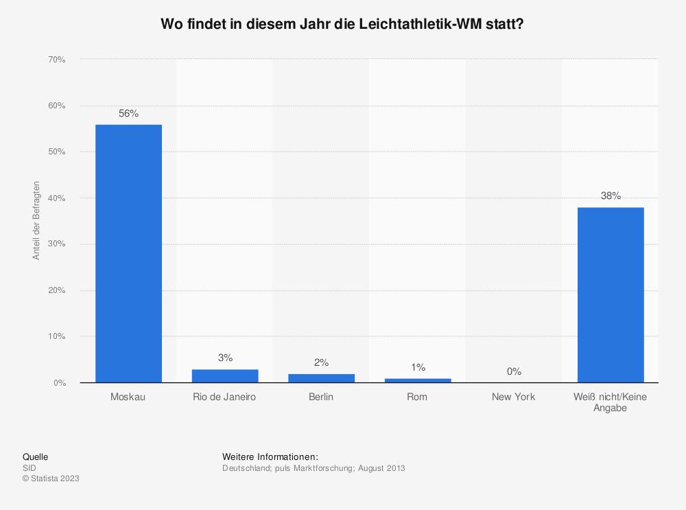 Statistik: Wo findet in diesem Jahr die Leichtathletik-WM statt?   Statista