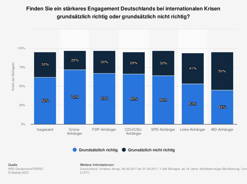 Statistik: Finden Sie ein stärkeres Engagement Deutschlands bei internationalen Krisen grundsätzlich richtig oder grundsätzlich nicht richtig? | Statista