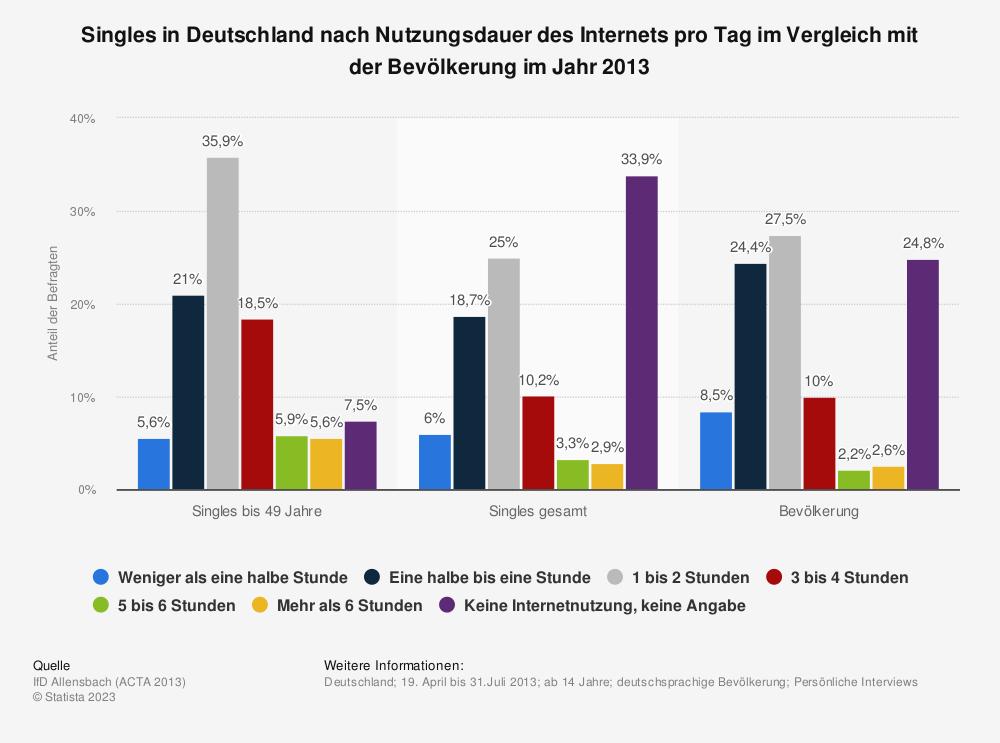 Statistik: Singles in Deutschland nach Nutzungsdauer des Internets pro Tag im Vergleich mit der Bevölkerung im Jahr 2013 | Statista