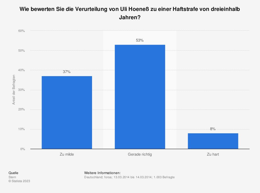 Statistik: Wie bewerten Sie die Verurteilung von Uli Hoeneß zu einer Haftstrafe von dreieinhalb Jahren? | Statista
