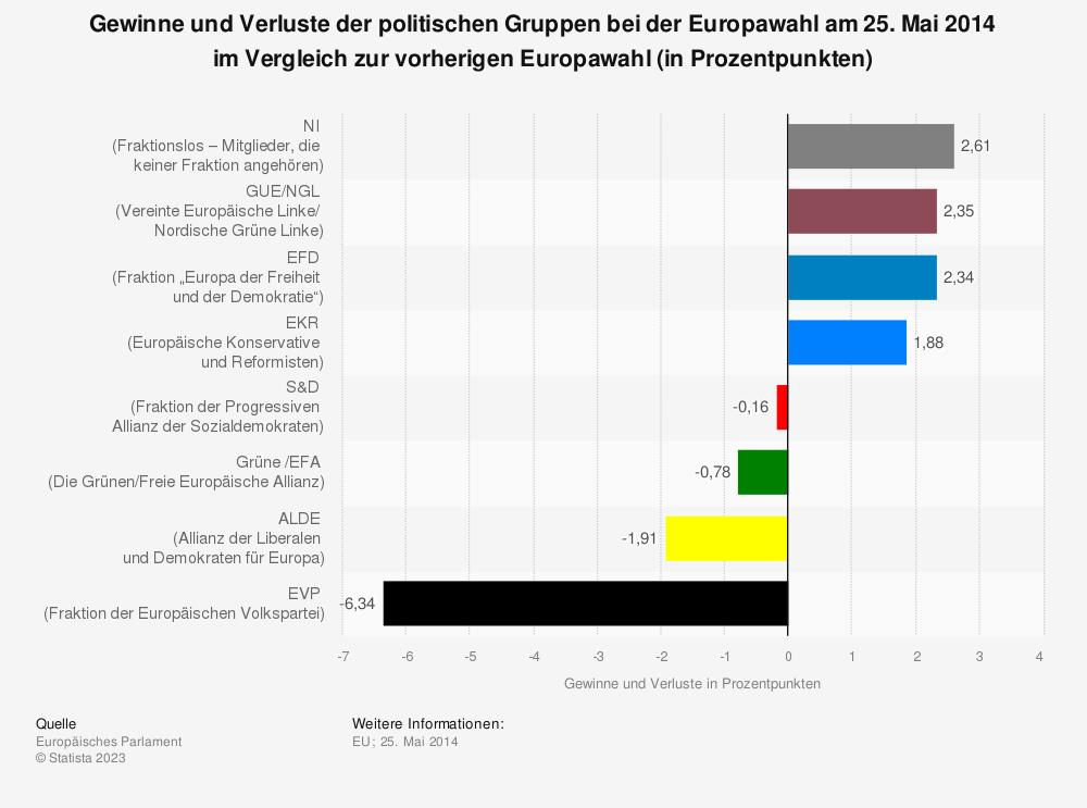 Statistik: Gewinne und Verluste der politischen Gruppen bei der Europawahl am 25. Mai 2014 im Vergleich zur vorherigen Europawahl (in Prozentpunkten) | Statista