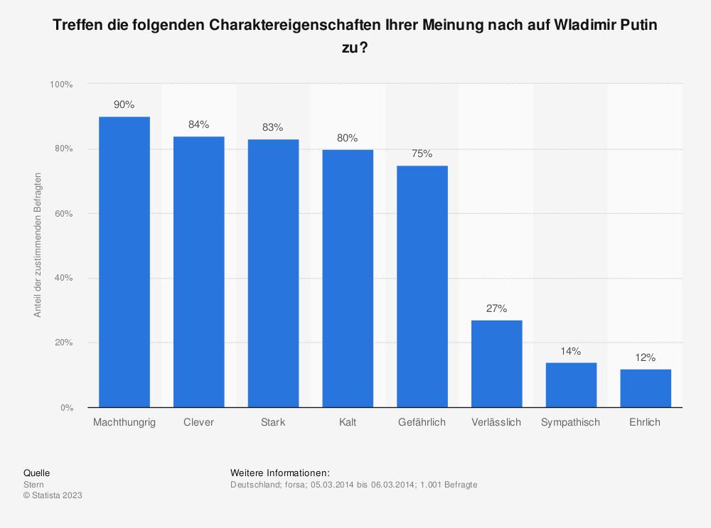 Statistik: Treffen die folgenden Charaktereigenschaften Ihrer Meinung nach auf Wladimir Putin zu? | Statista