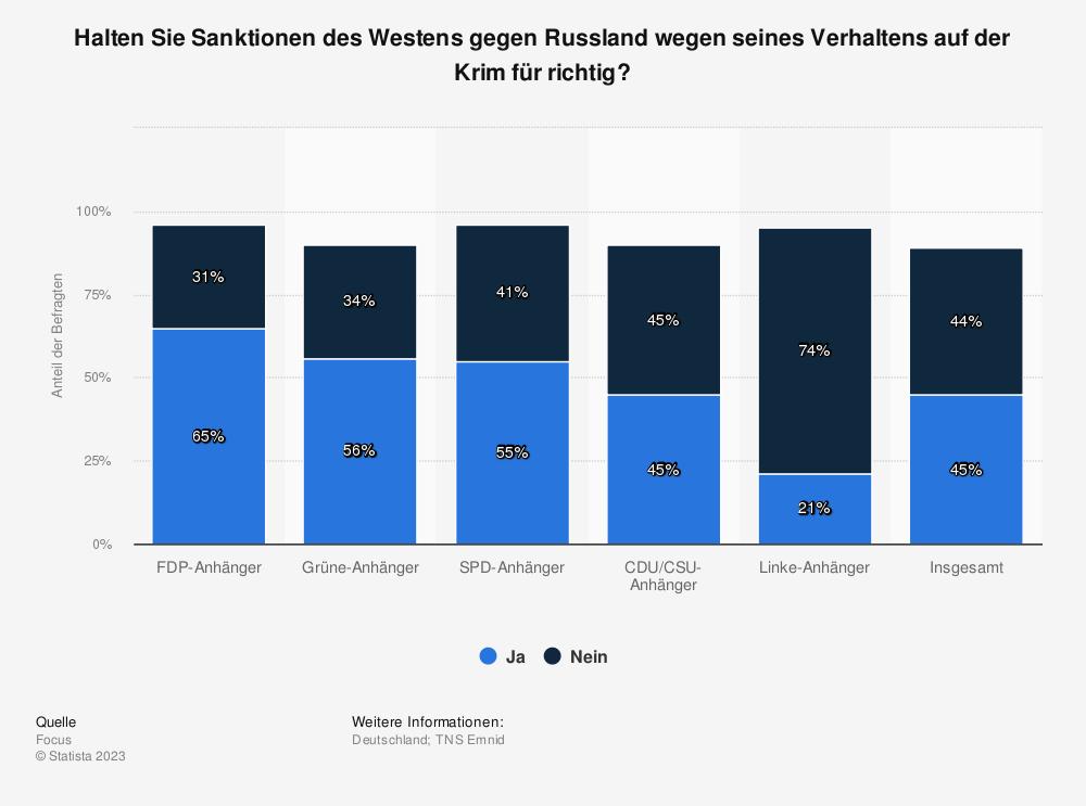 Statistik: Halten Sie Sanktionen des Westens gegen Russland wegen seines Verhaltens auf der Krim für richtig? | Statista