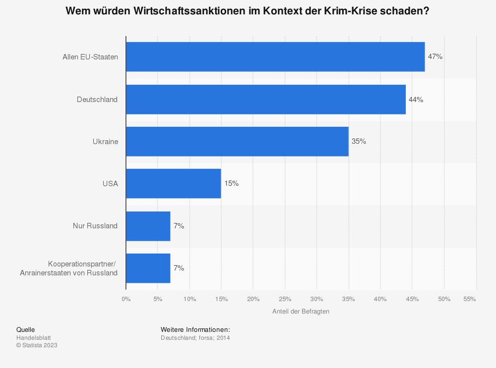 Statistik: Wem würden Wirtschaftssanktionen im Kontext der Krim-Krise schaden? | Statista