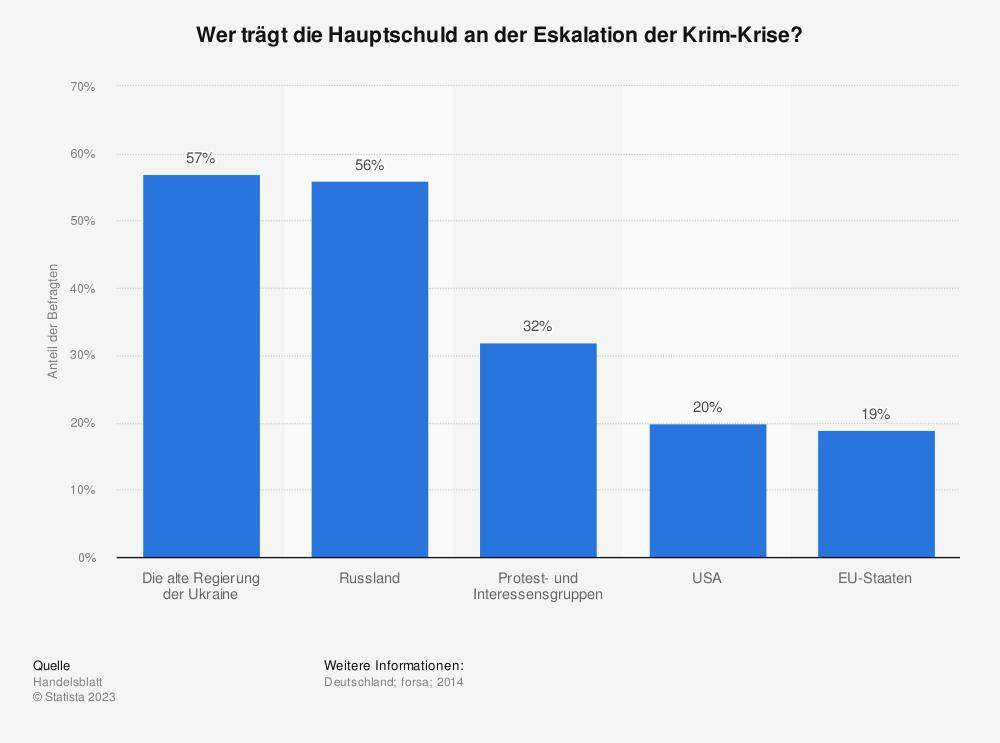 Statistik: Wer trägt die Hauptschuld an der Eskalation der Krim-Krise? | Statista