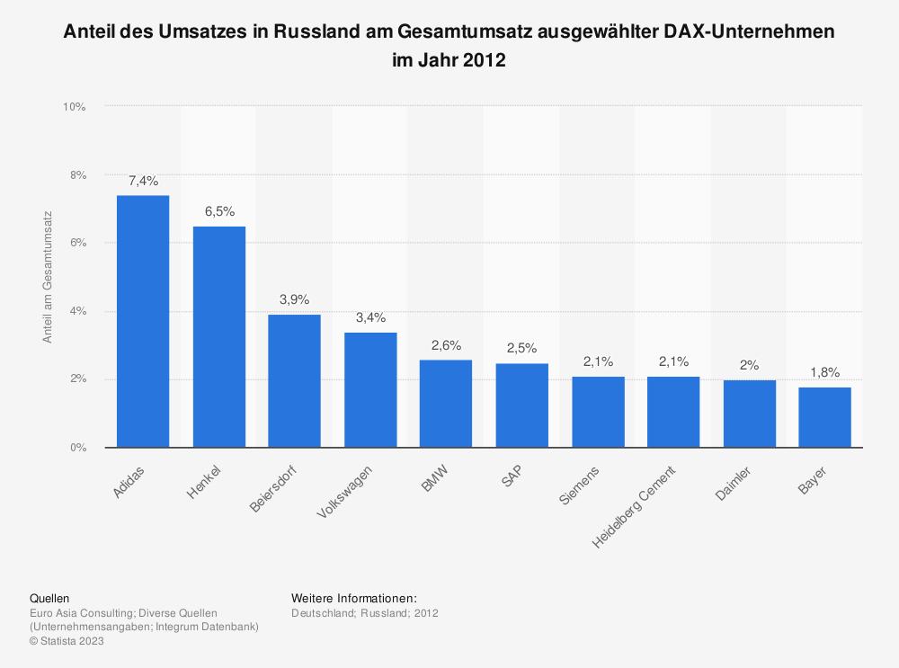 Statistik: Anteil des Umsatzes in Russland am Gesamtumsatz ausgewählter DAX-Unternehmen im Jahr 2012 | Statista