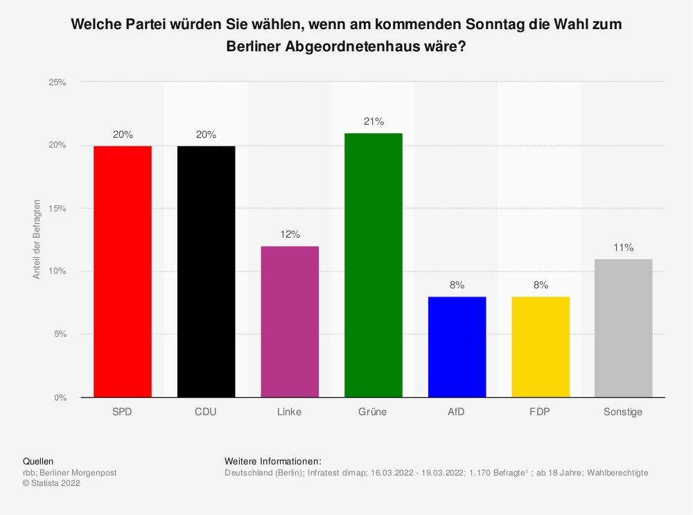 Statistik: Welche Partei würden Sie wählen, wenn am kommenden Sonntag (05. Mai 2019) die Wahl zum Berliner Abgeordnetenhaus wäre? | Statista