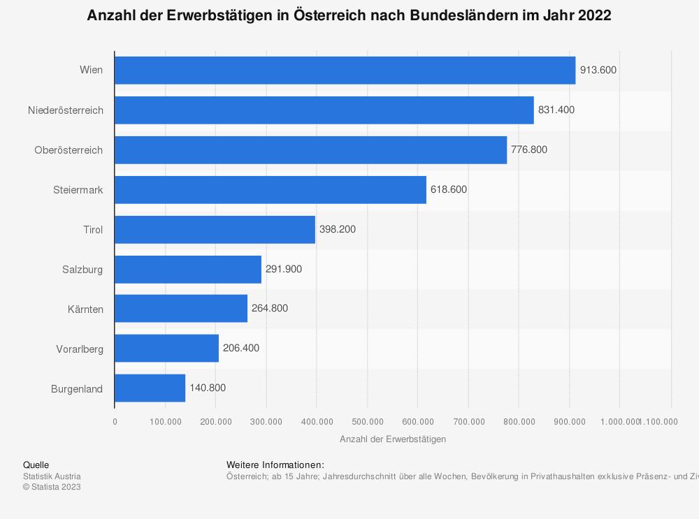 Statistik: Anzahl der Erwerbstätigen in Österreich nach Bundesländern in den Jahren von 2014 bis 2015 (Stichtag: jeweils 31. Oktober) | Statista