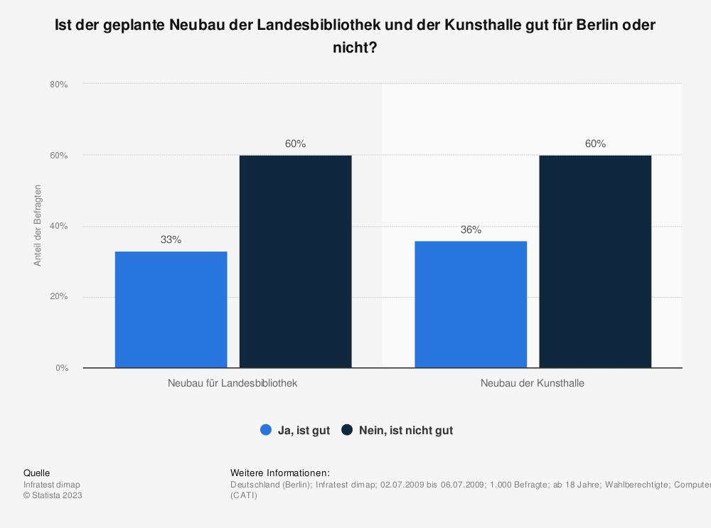 Statistik: Ist der geplante Neubau der Landesbibliothek und der Kunsthalle gut für Berlin oder nicht? | Statista