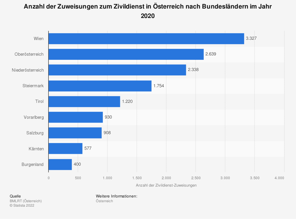 sterreich zivildienstleistende 2012 statistik. Black Bedroom Furniture Sets. Home Design Ideas