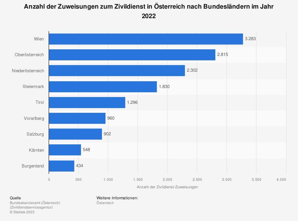Statistik: Anzahl der Zivildienstleistenden in Österreich nach Bundesländern am 31. Oktober 2016 | Statista