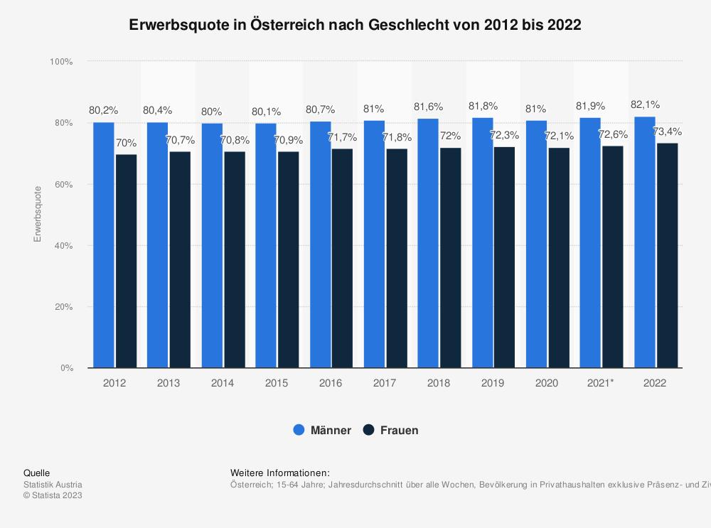Statistik: Erwerbsquote in Österreich nach Geschlecht von 2006 bis 2016 | Statista