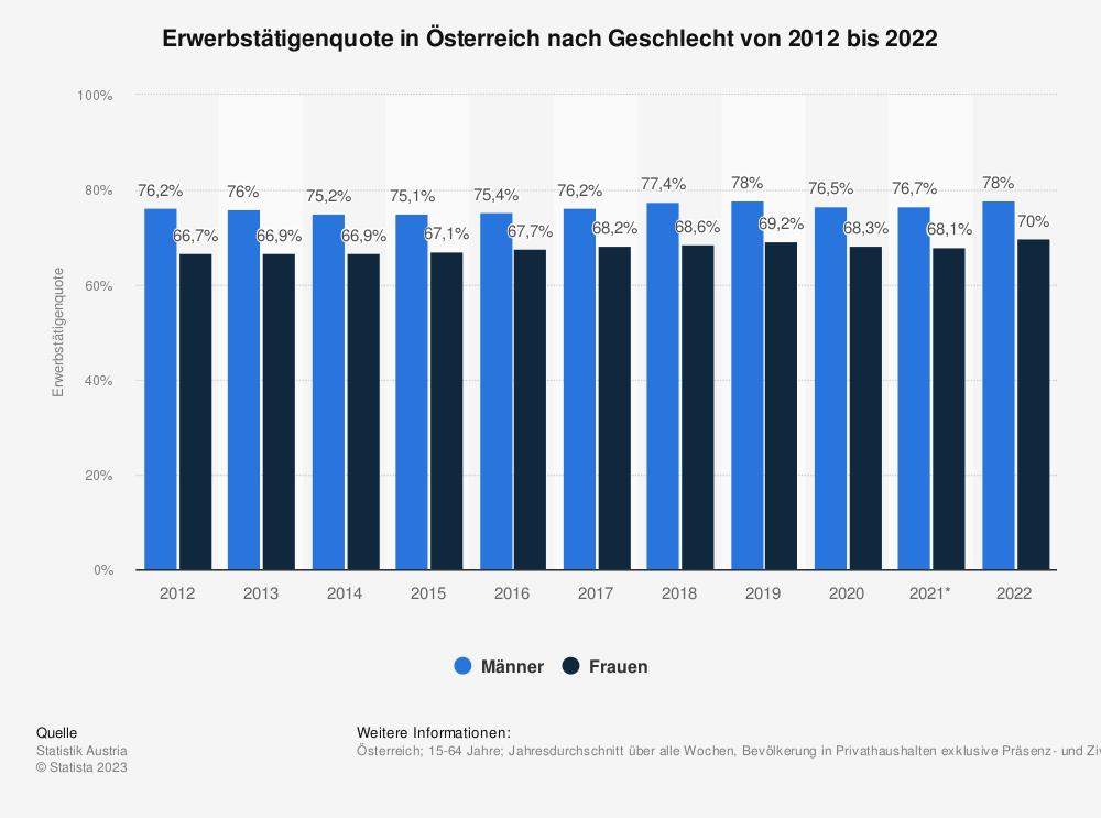 Statistik: Erwerbstätigenquote in Österreich nach Geschlecht von 2006 bis 2016 | Statista