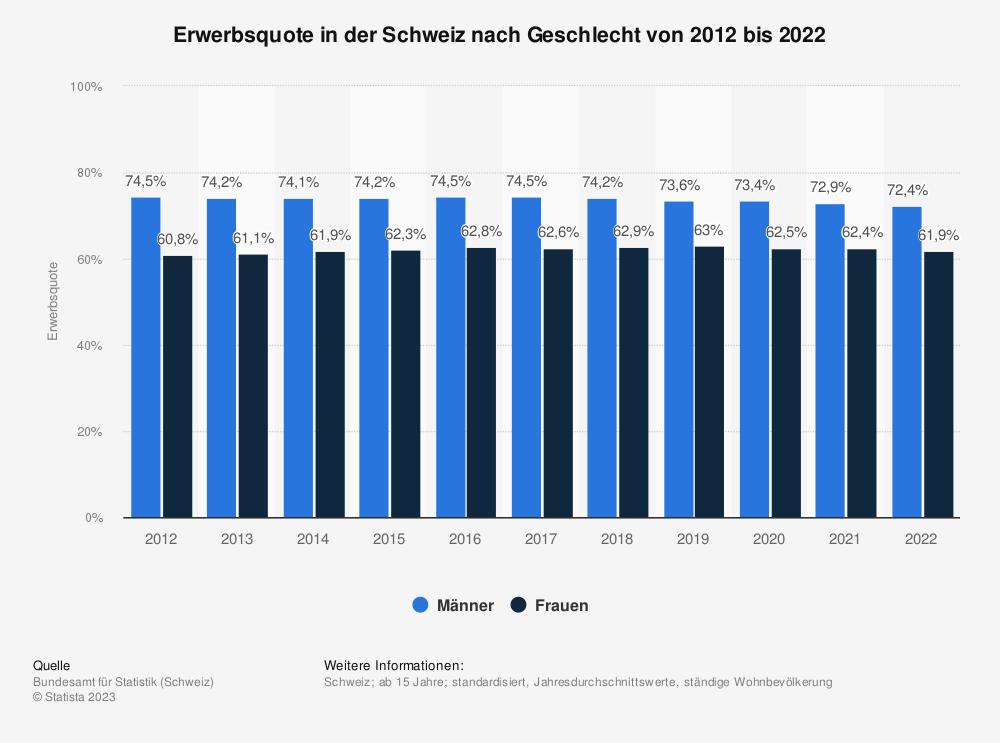 Statistik: Erwerbsquote in der Schweiz nach Geschlecht von 2010 bis 2016 | Statista