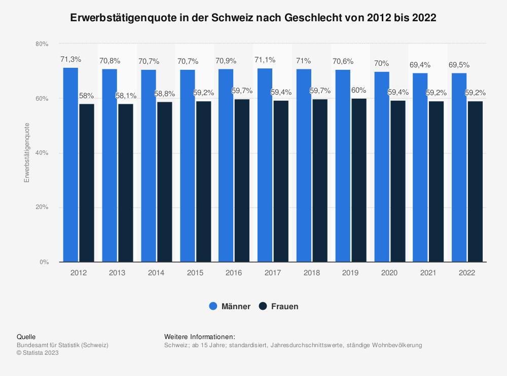 Statistik: Erwerbstätigenquote in der Schweiz nach Geschlecht von 2010 bis 2018 | Statista