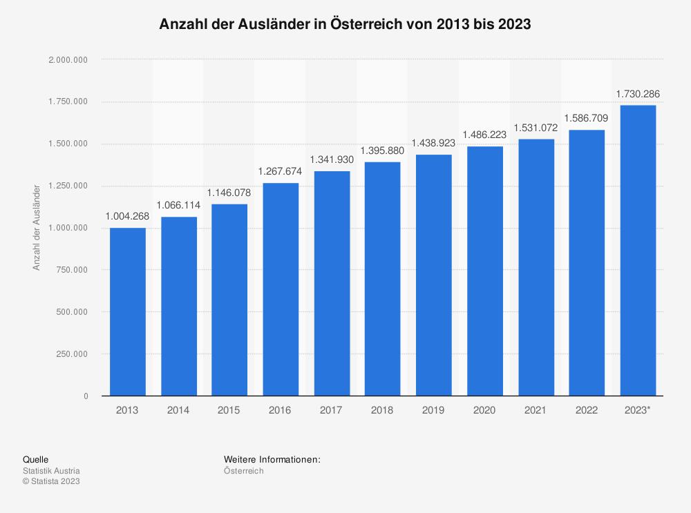 Statistik: Anzahl der Ausländer in Österreich von 2009 bis 2019 | Statista