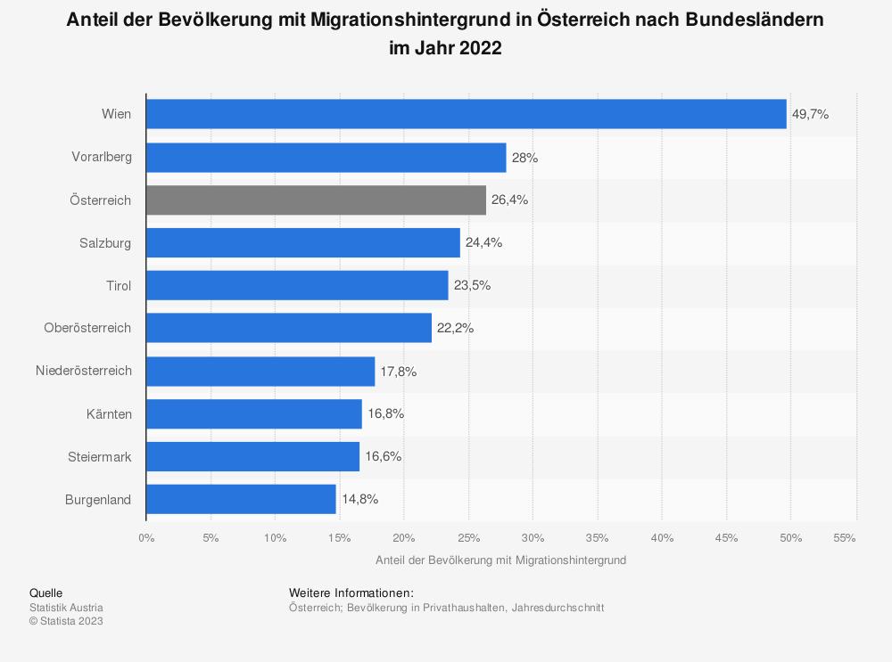 Statistik: Anteil der Bevölkerung mit Migrationshintergrund in Österreich nach Bundesländern im Jahr 2018 | Statista