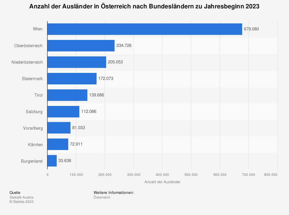 Statistik: Anzahl der Ausländer in Österreich nach Bundesländern zu Jahresbeginn 2020 | Statista