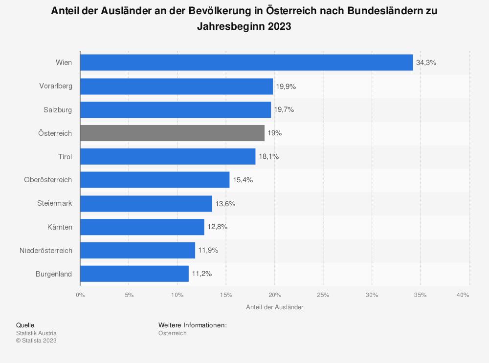 Statistik: Anteil der Ausländer an der Bevölkerung in Österreich nach Bundesländern zu Jahresbeginn 2019 | Statista
