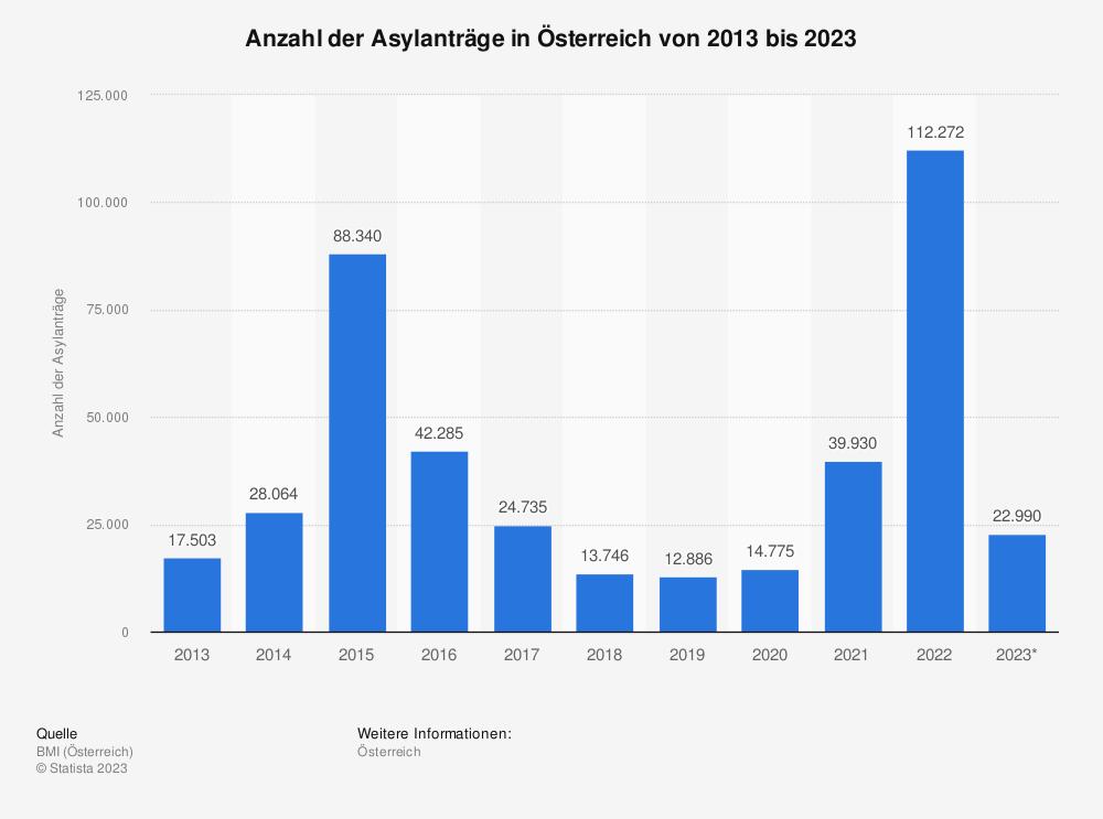 Statistik: Anzahl der Asylanträge in Österreich von 2009 bis 2019 | Statista