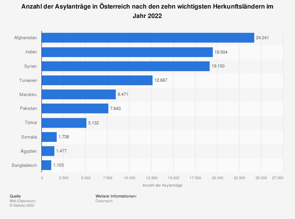 Statistik: Anzahl der Asylanträge in Österreich nach den zehn wichtigsten Herkunftsländern im Jahr 2017 | Statista