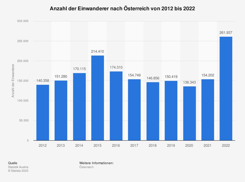 Statistik: Anzahl der Einwanderer nach Österreich von 2008 bis 2018 | Statista