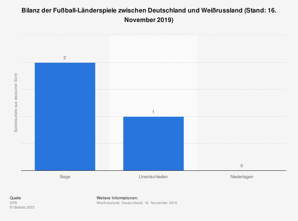 Statistik: Bilanz der Fußball-Länderspiele zwischen Deutschland und Weißrussland (Stand: 8. Juni 2019) | Statista