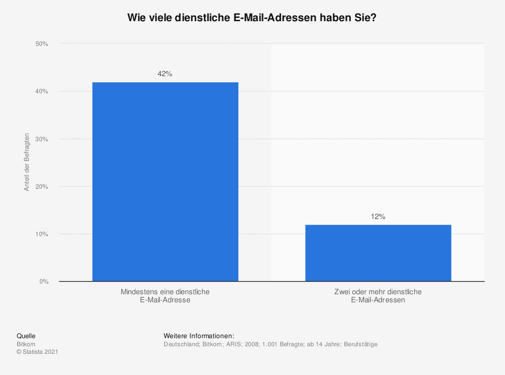 Statistik: Wie viele dienstliche E-Mail-Adressen haben Sie? | Statista