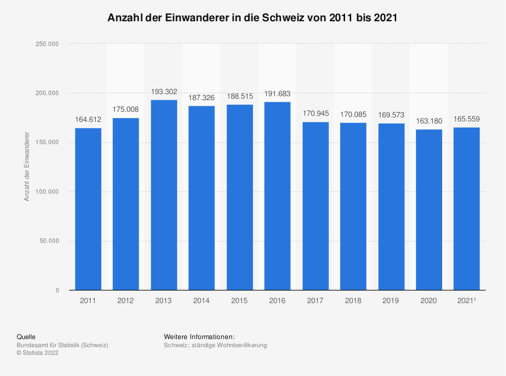 Statistik: Anzahl der Einwanderer in die Schweiz von 2008 bis 2018 | Statista
