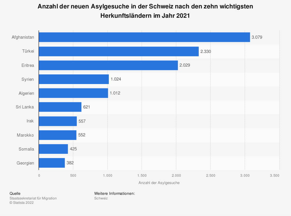 Statistik: Anzahl der neuen Asylgesuche in der Schweiz nach den zehn wichtigsten Herkunftsländern im Jahr 2019 | Statista