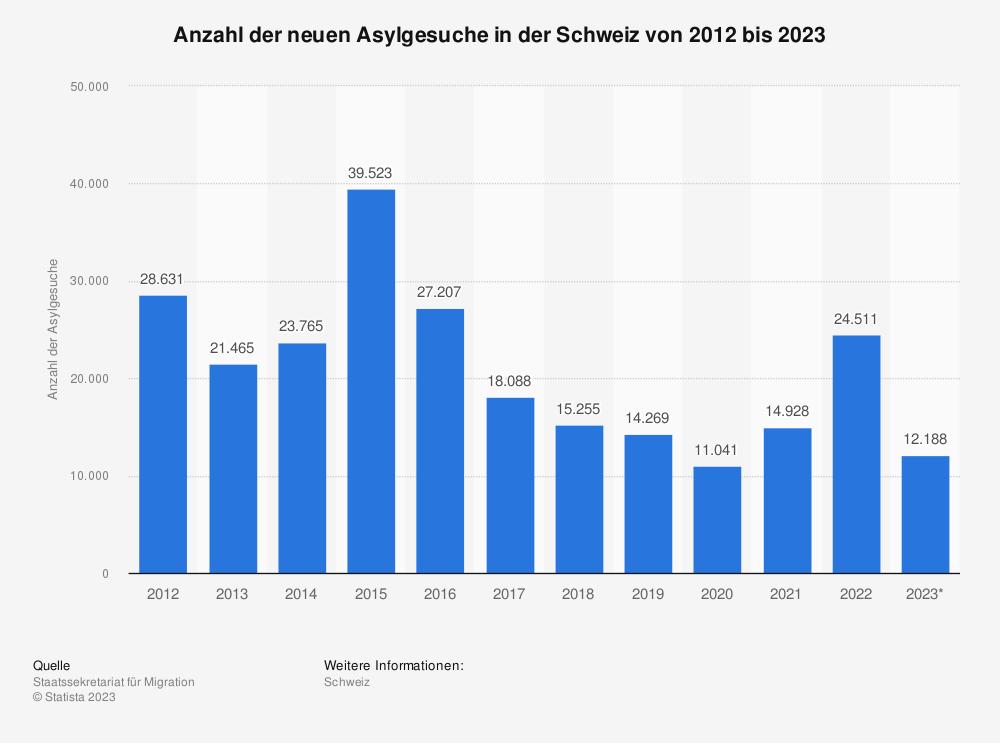 Statistik: Anzahl der neuen Asylgesuche in der Schweiz von 2010 bis 2020 | Statista