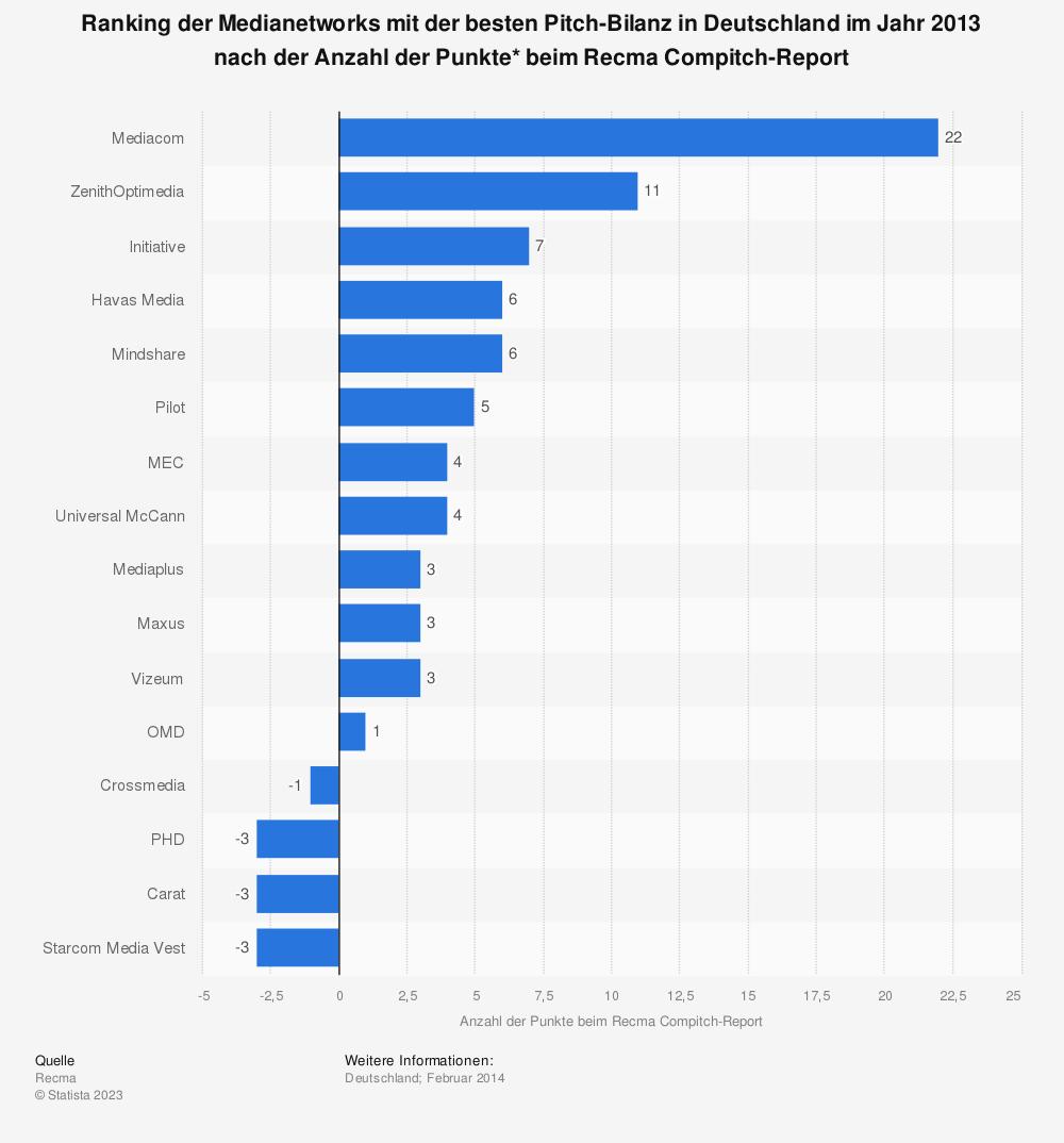 Statistik: Ranking der Medianetworks mit der besten Pitch-Bilanz in Deutschland im Jahr 2013 nach der Anzahl der Punkte* beim Recma Compitch-Report | Statista