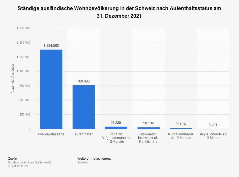 Statistik: Ständige ausländische Wohnbevölkerung in der Schweiz nach Aufenthaltsstatus am 31. Dezember 2019 | Statista