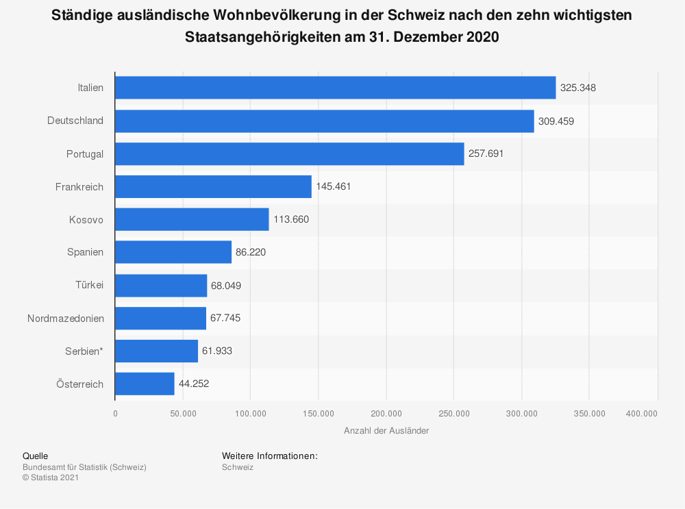 Statistik: Ständige ausländische Wohnbevölkerung in der Schweiz nach den zehn wichtigsten Staatsangehörigkeiten am 31. Dezember 2019 | Statista