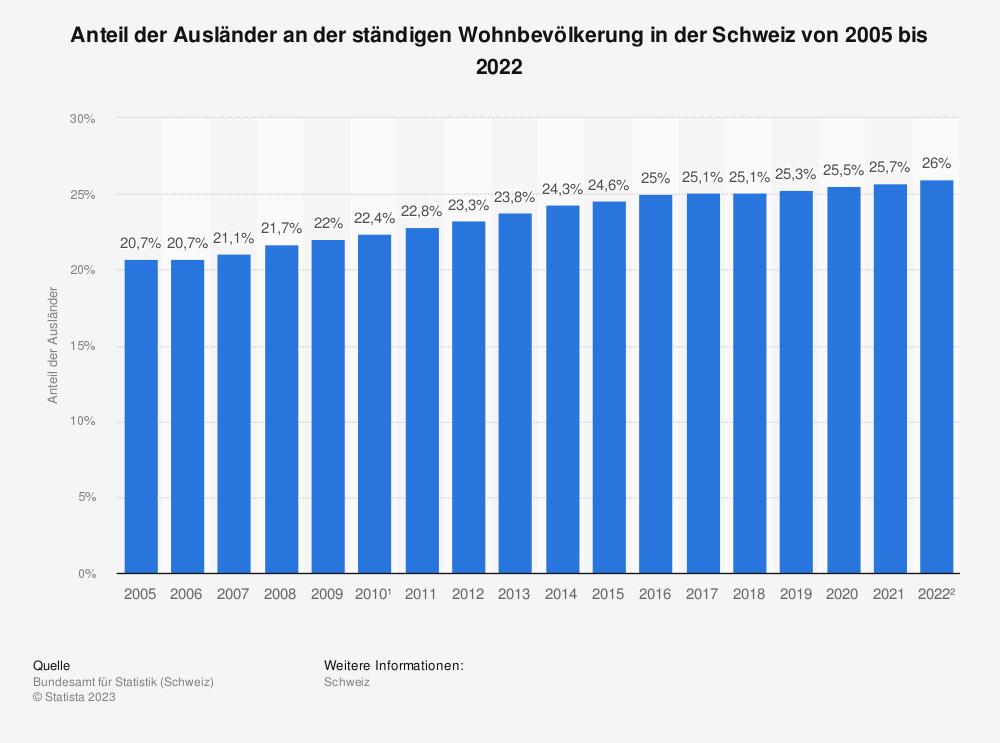Statistik: Anteil der Ausländer an der ständigen Wohnbevölkerung in der Schweiz von 2005 bis 2019 | Statista