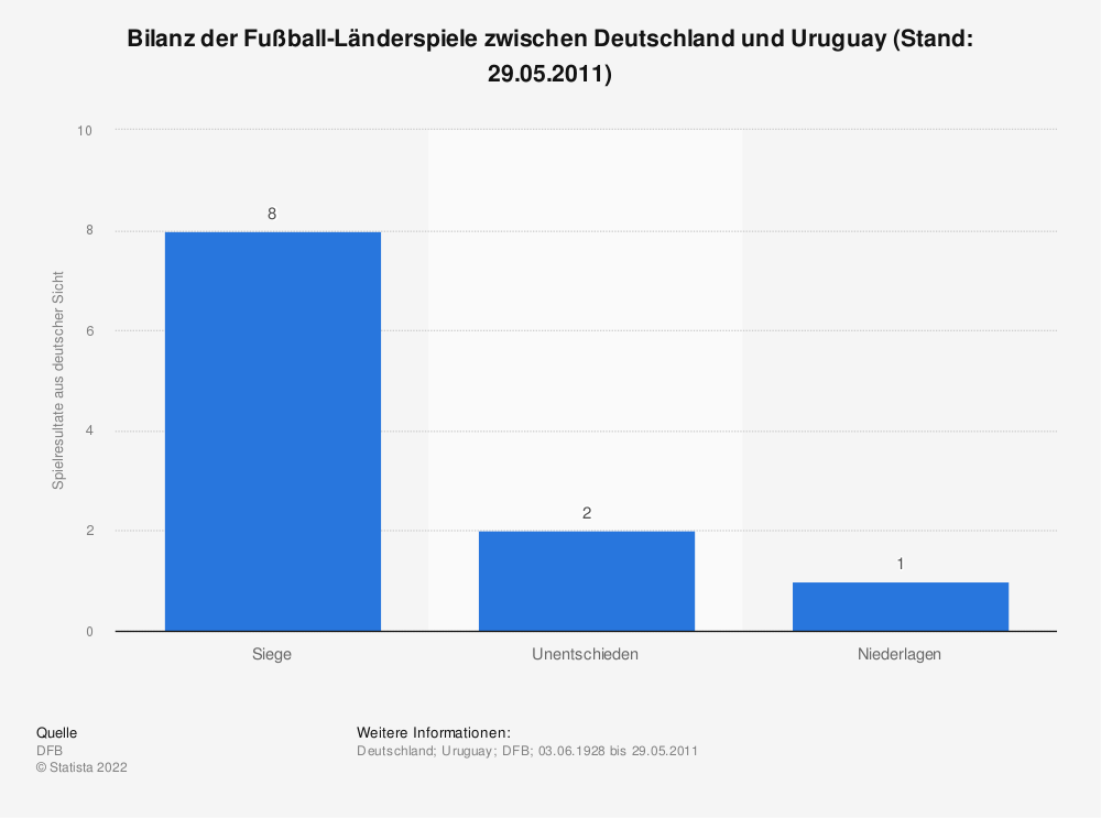 Statistik: Bilanz der Fußball-Länderspiele zwischen Deutschland und Uruguay (Stand: 29.05.2011) | Statista