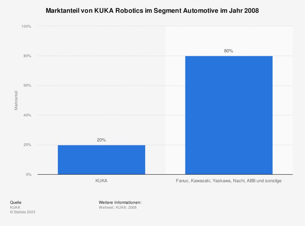 Statistik: Marktanteil von KUKA Robotics im Segment Automotive im Jahr 2008 | Statista