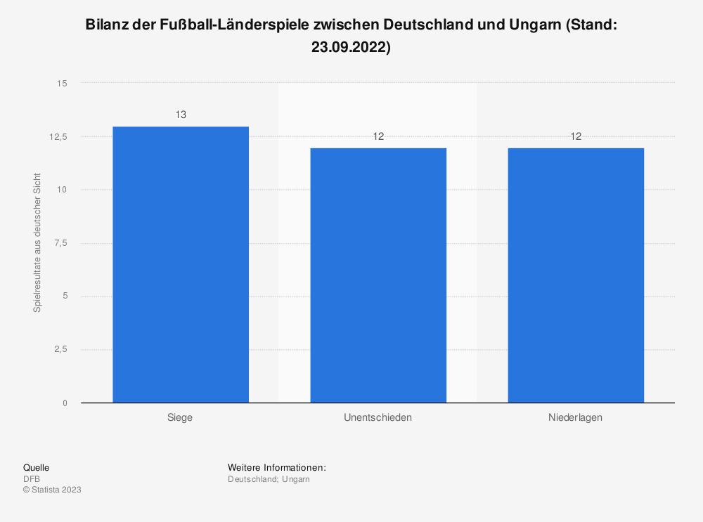 Statistik: Bilanz der Fußball-Länderspiele zwischen Deutschland und Ungarn (Stand: 04.06.2016) | Statista