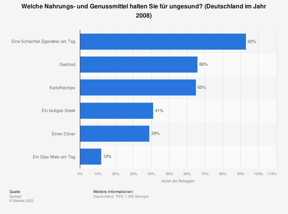 Statistik: Welche Nahrungs- und Genussmittel halten Sie für ungesund? (Deutschland im Jahr 2008) | Statista