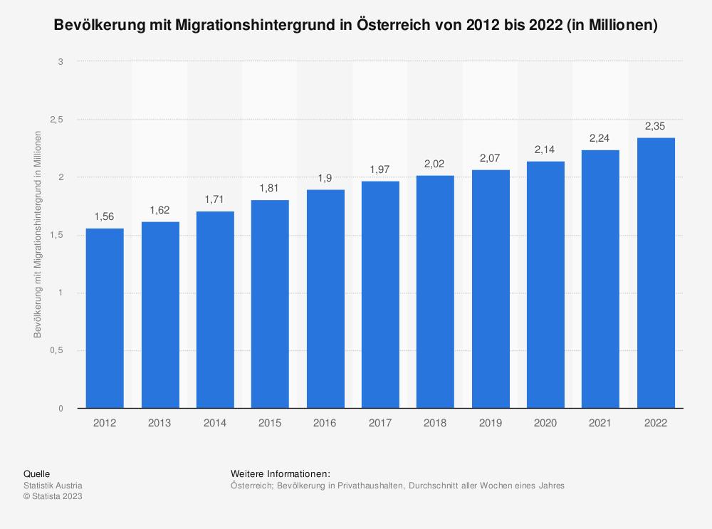 Statistik: Bevölkerung mit Migrationshintergrund in Österreich von 2008 bis 2018 (in Millionen) | Statista